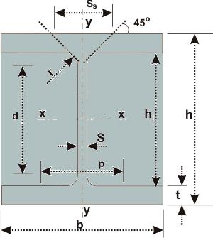 HEA-beam-Visimetali-b